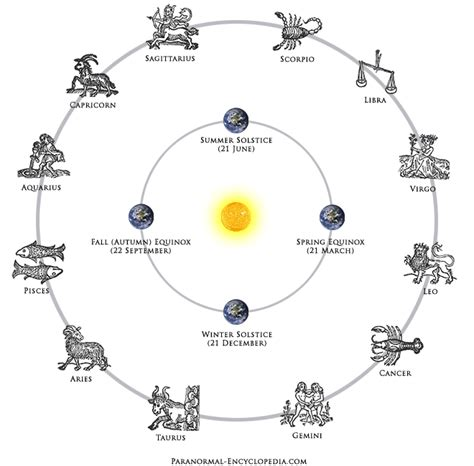 astrological signs how astrological star signs are determined