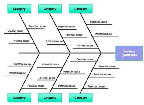 fishbone analysis diagram what if ibm used the fishbone and 5 whys to fix their