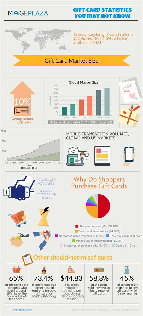 Gift Card Statistics - gift card statistics 2017 mageplaza