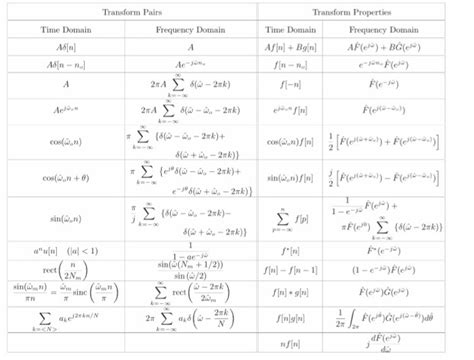 Dtft Table bc 9 2 find the discrete time fourier transform d