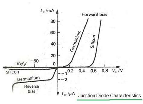 junction diode characteristics and testing diode tutorial junction point contact zener varactor gunn