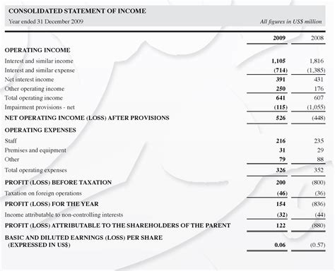 daycare profit and loss statement template and year end financial
