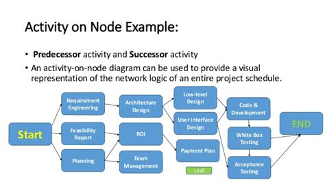 activity on node diagram software node diagram software gallery how to guide and refrence