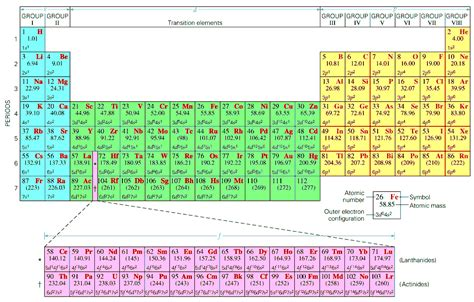 How To Find Electrons On Periodic Table by New Periodic Table Electron Configuration Pdf Periodic