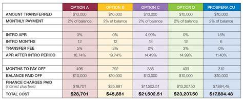 Big Lots Gift Card Balance - compare credit card balance transfer offers prospera credit union