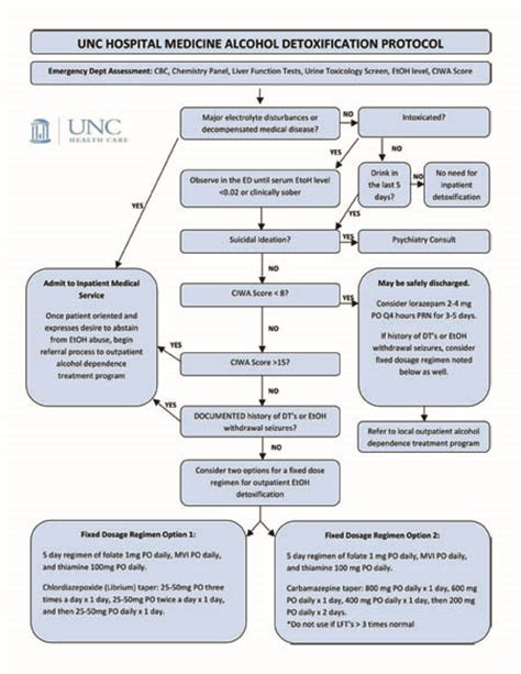 Detox Procedure by Unc Develops Flowchart For Related Hospital
