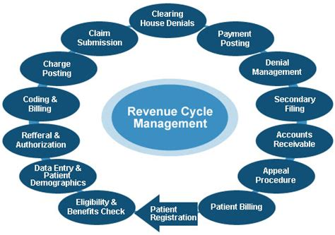 revenue cycle diagram stratihealth healthcare services and solutions