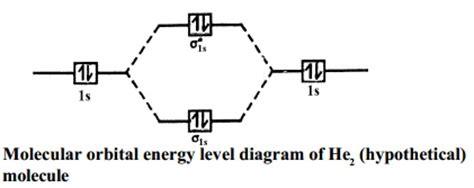 orbital diagram of hydrogen molecular orbital energy level diagrams hydrogen