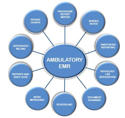ambulatory workflow ehr workflow diagram health information exchange diagram