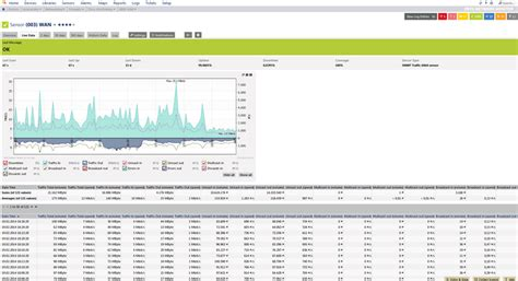 network monitoring best practices usage meter read and measure traffic data with prtg