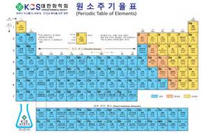 Cation And Anion Periodic Table by