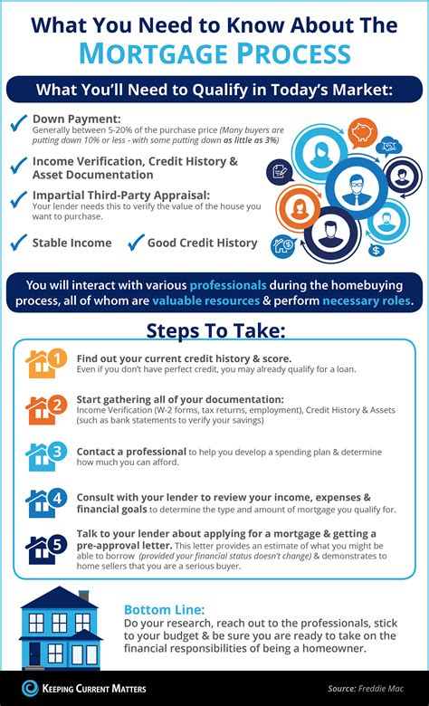 what you need to about qualifying for a mortgage
