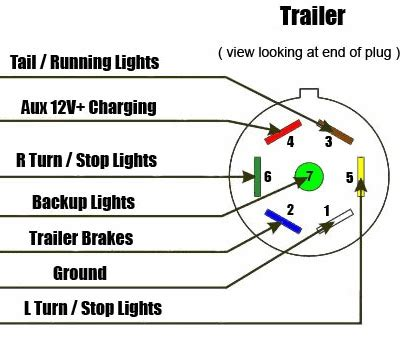 truck to trailer wiring diagram 31 wiring diagram images