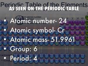 Chromium 58 Number Of Protons Chromium By Fjh