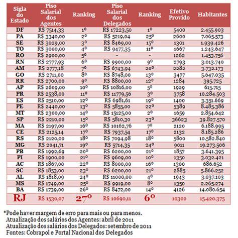 salario da policia militar em 2015 rj blog do anast 225 cio tabela com o piso salarial dos