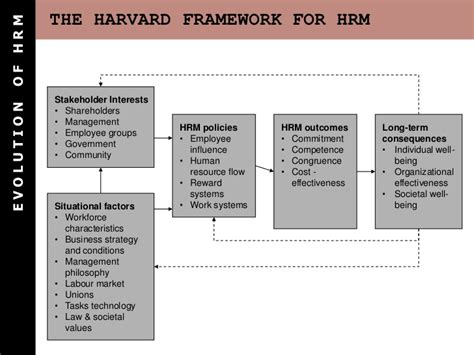 Harvard Mba Employment Outcomes by Evolution Of Hrm