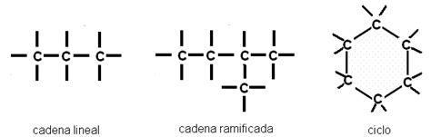 cadenas de atomos lineales genomasur