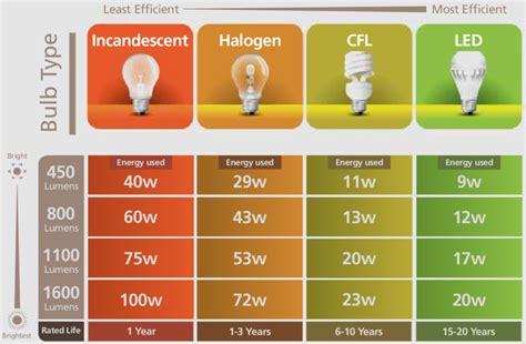 normal light bulb watt what is the average wattage of a light bulb