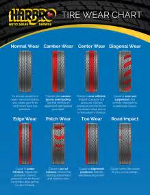 Car Tire Wear Guide Services K W Tire Marketing