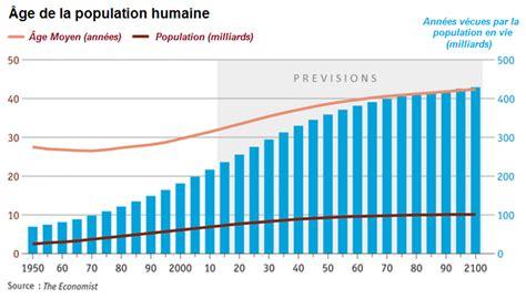 L?espérance de vie de l?espèce humaine va doubler d?ici 2100   Contrepoints