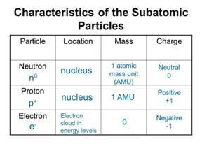 Compare The Mass Of Protons Neutrons And Electrons Characteristics Of Particles Family Feud