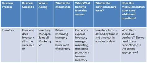 Business Requirements Gathering Process Google Search My Work Business Requirements Requirements Gathering Template