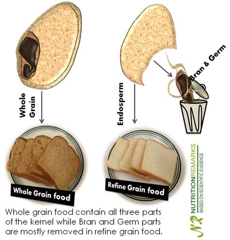 whole grains contain with wayne march 2013