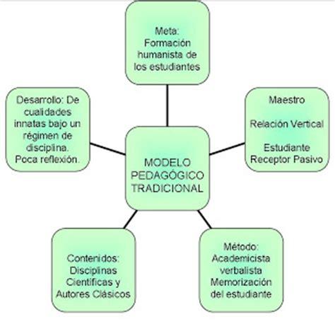 imagenes modelo educativo tradicional estrategias metodol 243 gicas modelos pedag 211 gicos