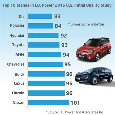 Kia Quality Rankings Kia Edges Out Rivals In 2016 Reliability Ranking Survey