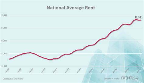 average rent in january dc s rents grew 2 4 percent year year average 2 087 curbed dc