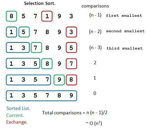 selection sort flowchart algorithm sort vs selection sort stack overflow