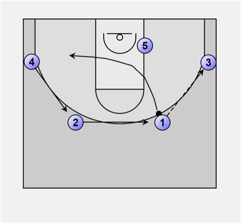 4 In 1 Out basketball offense motion 4 out 1 in motion