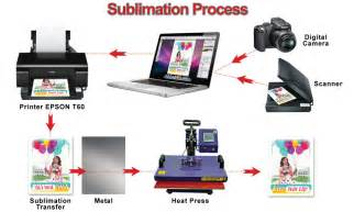 what of paper do you use for business cards what is sublimation printing heatranz professional