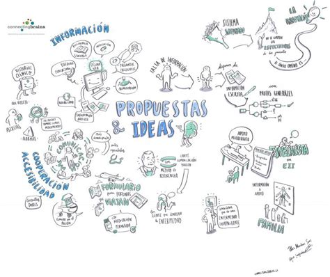 design thinking facilitation 80 best graphic facilitation images on pinterest charts