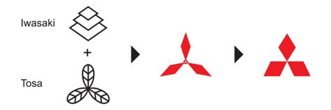 mitsubishi symbol meaning 25 company logos their meanings