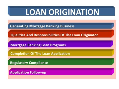 Cus Mba School Of Mortgage Banking by Mortgage Loan Origination Chap 6 By Dr Sam Ruturi
