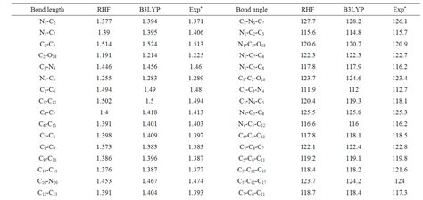 Bond Length Table by Ab Initio And Density Functional Theory Dft Study On Clonazepam