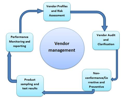 Management Search Vendor Management Process Driverlayer Search Engine