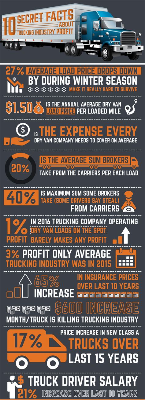 infographic 10 secret facts about trucking industry profit