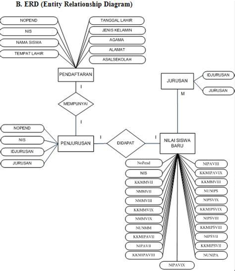 skripsi tentang layout skripsi tugas akhir sistem informasi perpustakaan pada