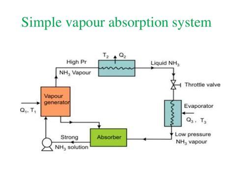 refrigeration compressor diagram refrigeration get free