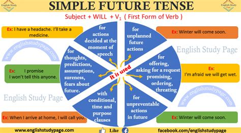 question of simple future tense expressions english study page