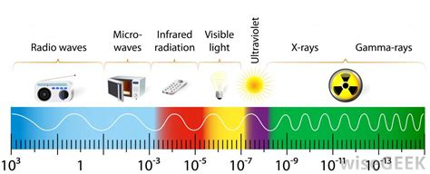 Visible Light Definition by How Does Infrared Work With Pictures