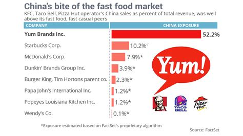 Yum Market Finds Food For You by China S Bite Of The U S Fast Food Market Will Get A Lot