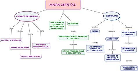 Imagenes De Mapa Mental | free coloring pages of region caribe