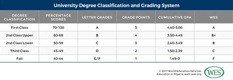 Do Mba Schools Look At Postgrad Grades by Education In Nigeria Wenr