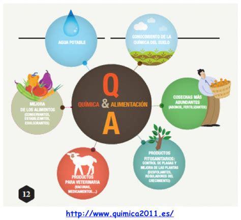 q proteinas tiene el platano la qu 237 mica y los alimentos educaci 243 n cient 237 fica y algo