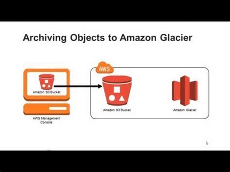amazon s3 archiving amazon s3 data to amazon glacier youtube