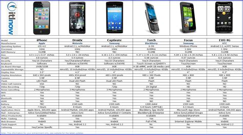 mobile phone deals contract comparison