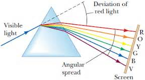 light travels fastest in inside a glass prism which colour of light would travel